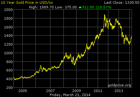 10-Year Gold Price in USD/oz